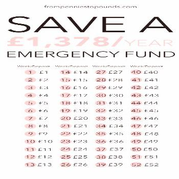 The No 1 Reason That You Need An Emergency Fund (+ 52 week money challenge) - From Pennies to Pound