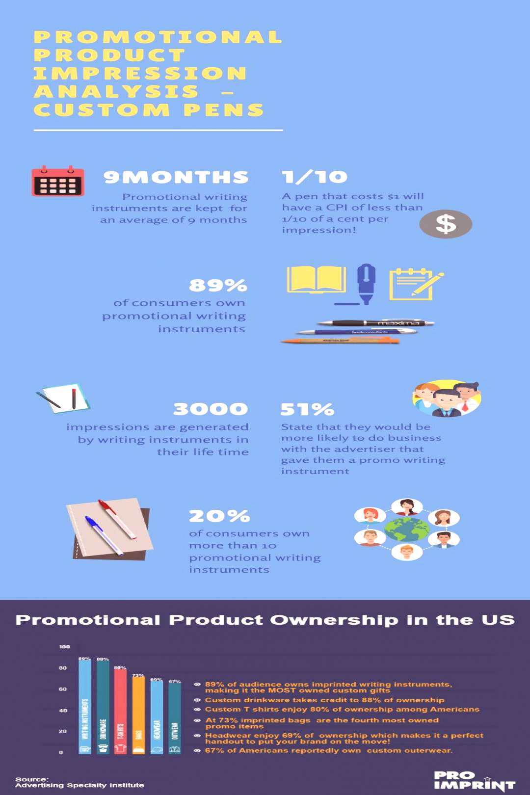 Promotional Product Impression Analysis – Custom Pens (Infographics) Here is a quick glance of t